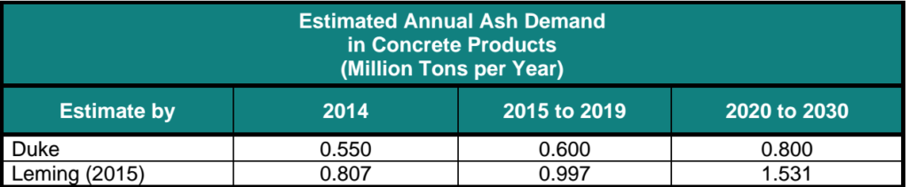 Table featuring the various amounts of coal ash demand from NC's concrete industry